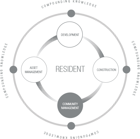 Community Management Spindle Infograph